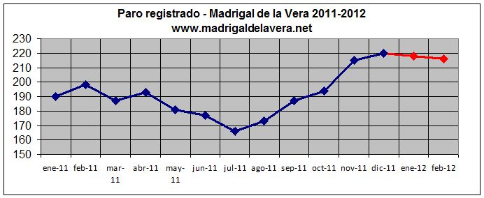 Datos de Paro: Madrigal de la Vera (Feb-2012)
