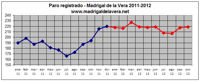 Paro en Madrigal de la Vera - Octubre 2012 - Gráfica