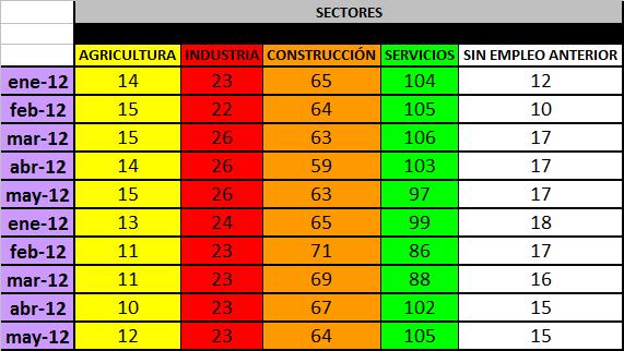 Paro en Madrigal de la Vera - Octubre 2012 - Por sectores