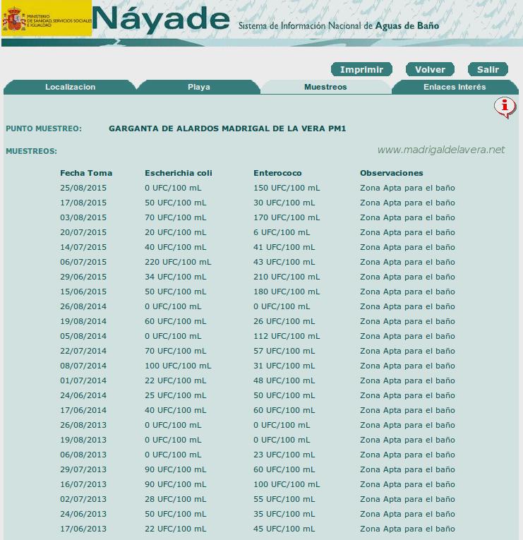 Náyade - Madrigal de la Vera